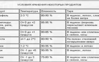 Как определить подмороженный картофель